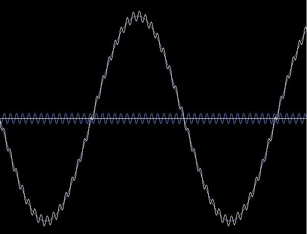 Low and high frequency waves